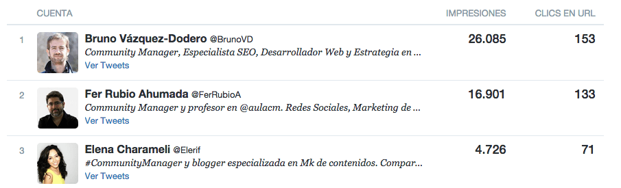 Influenciadores Twitter Cards