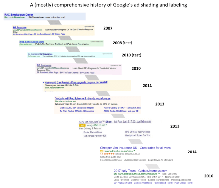 google adwords evolución anuncios