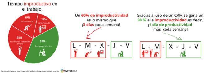 Grafico productividad crm