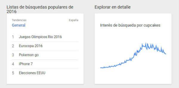 google trends para aumentar el tráfico web