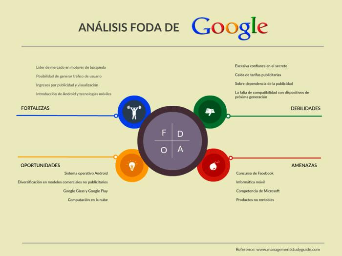 foda analisis dafo de google ejemplo